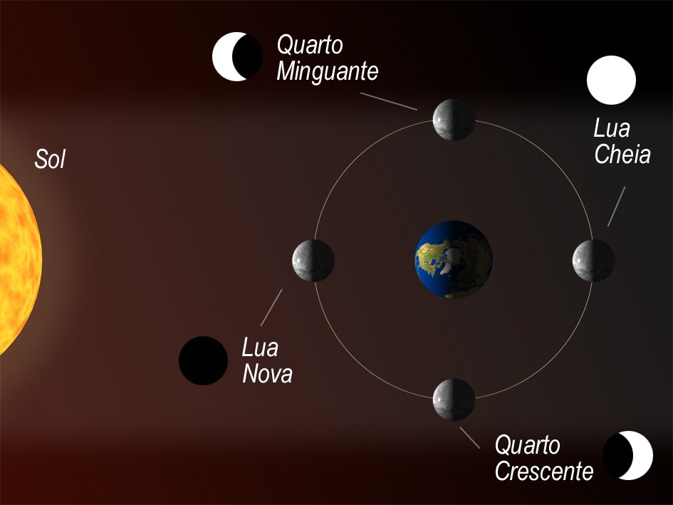 Lua Nova - A Lua encontra-se do lado de onde vem a luz do sol, a face